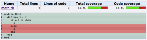 Example 2 - 66.7% Line Coverage